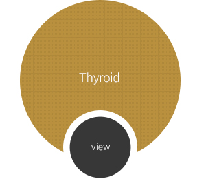 Thyroid Procedure Page